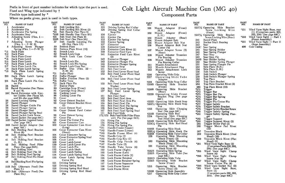 Aircraft Gunnery_ 30 cal